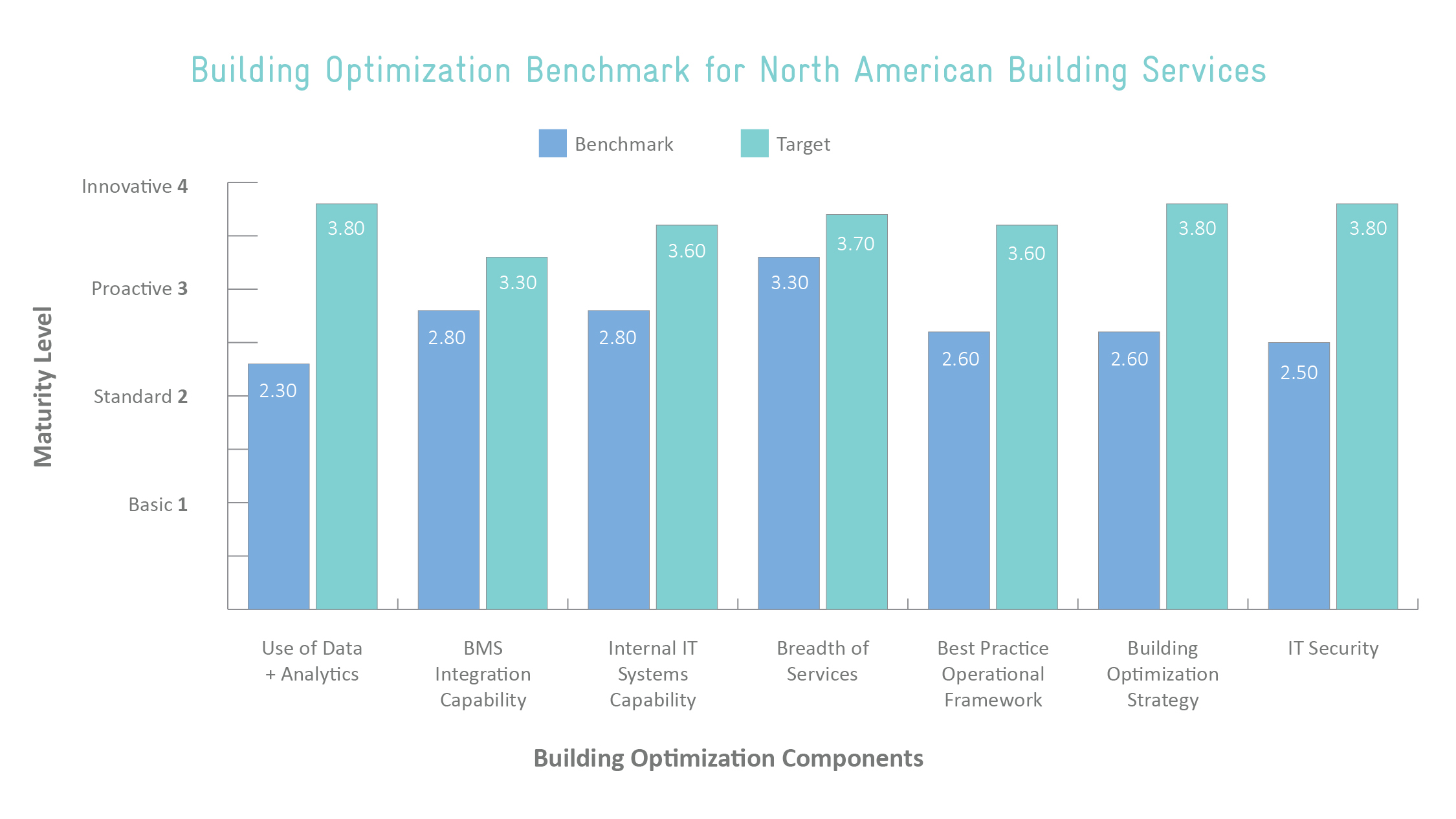 Building Optimization Benchmark
