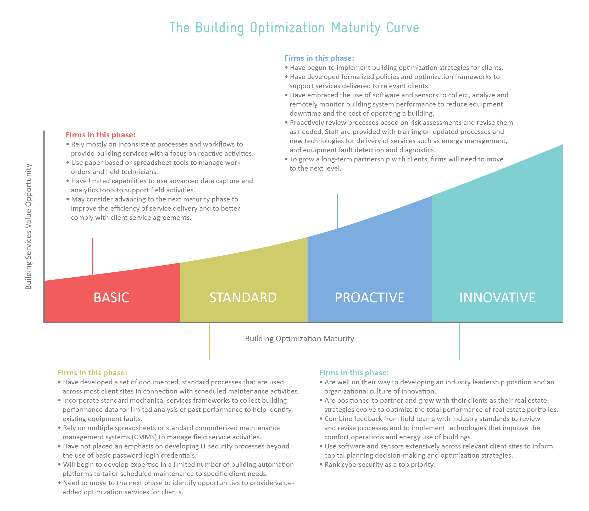 The Building Optimization Maturity Curve